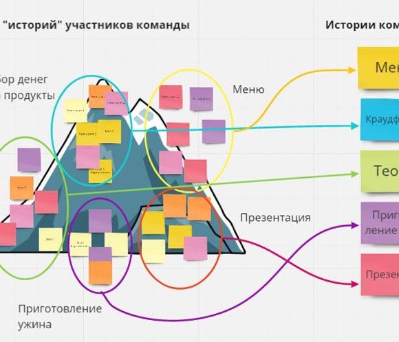 Истории как части проекта в eduScrum