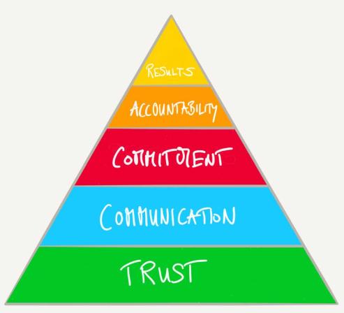 Как eduScrum развивает гибкое мышление на всех этапах работы